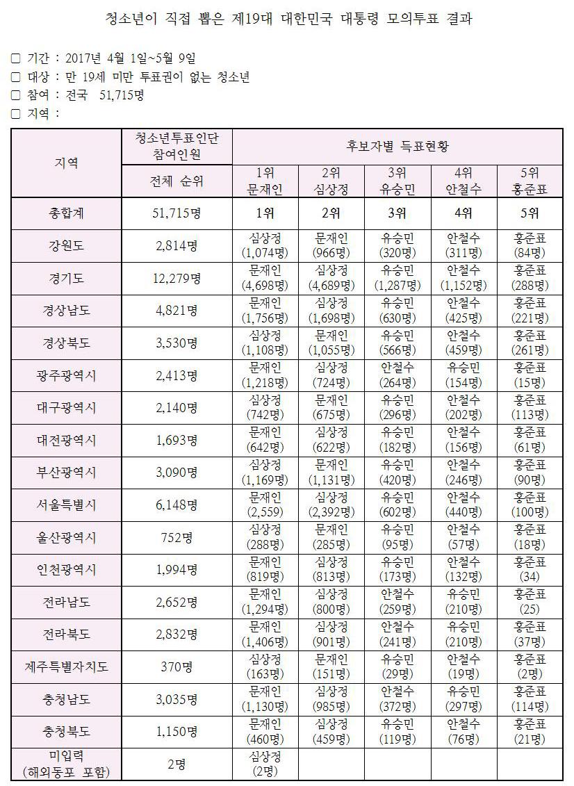 18세청소년모의투표결과.jpg